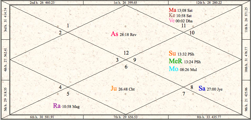 Vedic Astrology Prashna